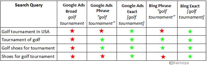Bing Vs Google Golf Tournament