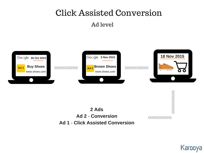Click Assisted Conversion AdWords