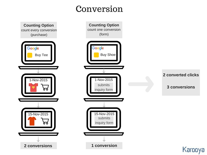 Conversion AdWords