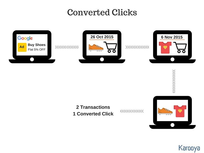 Converted Clicks AdWords