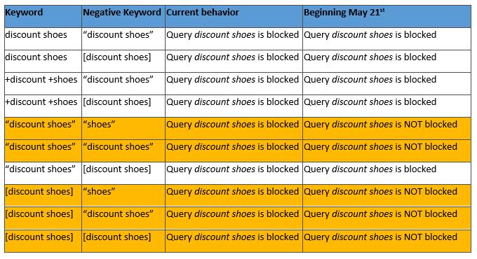 Negative Keywords Bing