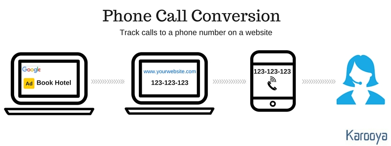 phone call conversion 1