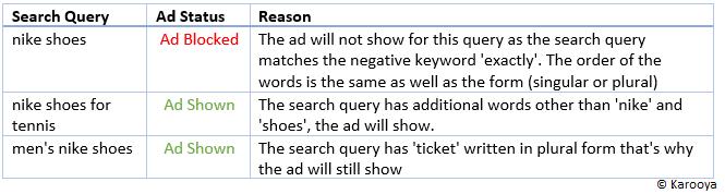 Negative exact match Google ads