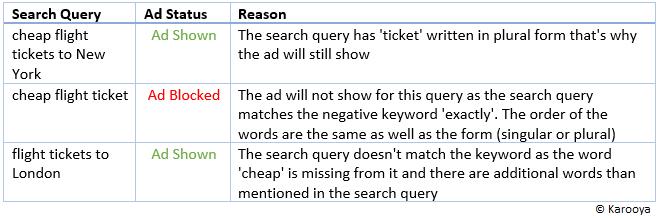 Google ads negative exact match type example