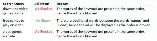 Bing Negative Phrase Eg.1