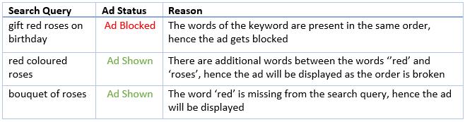 Bing Negative Phrase Eg.2