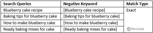 Cake Negative Keywords