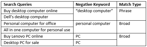 Desktop PC Negative Keywords