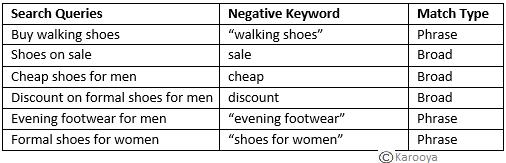 Shoe Negative Keywords