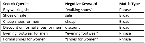 Shoes Negative Keyword