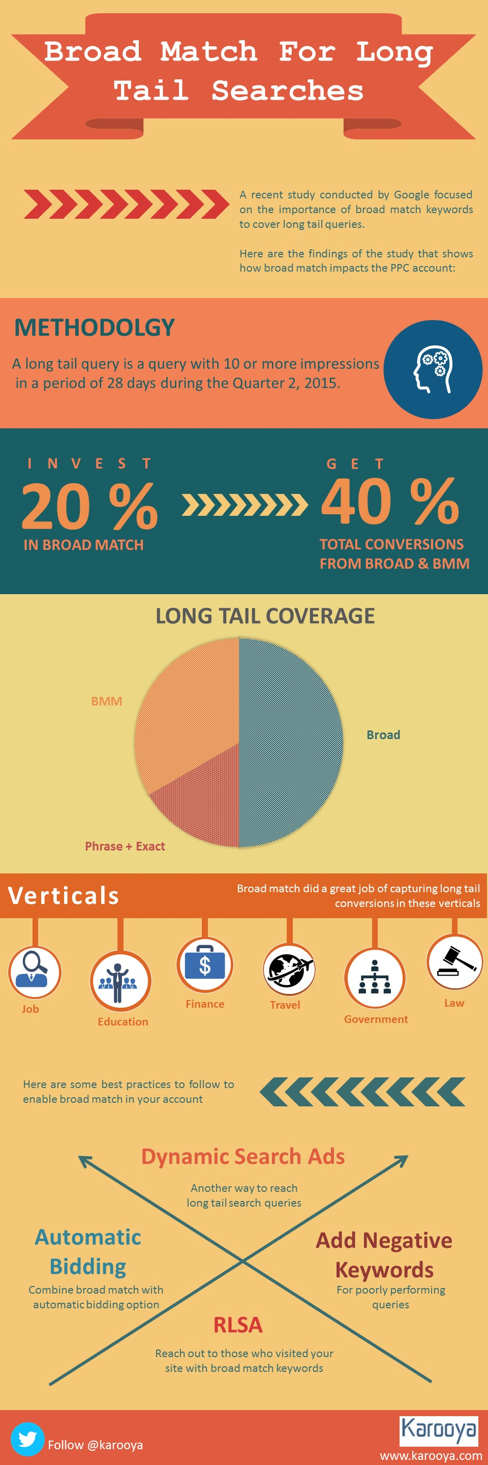Broad Match For Long Tail Searches