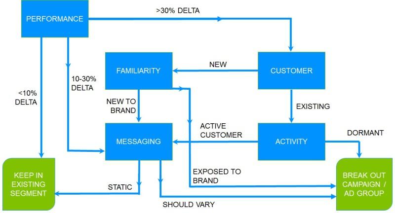 ppc decision tree