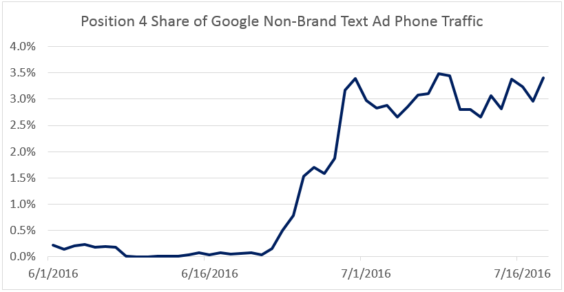 phone ad traffic
