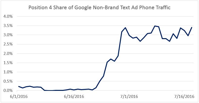 phone ad traffic