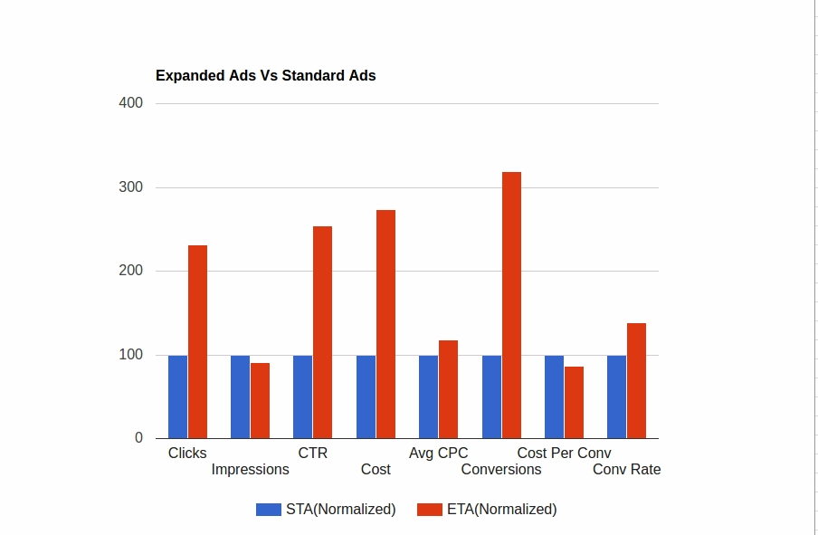 expanded text ads vs standard ads normalized