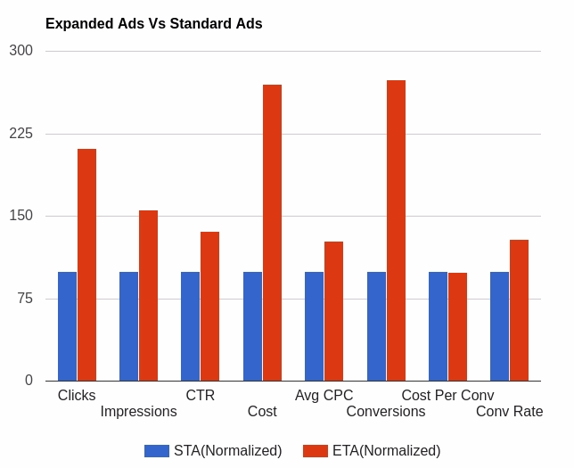 expanded text ads performance