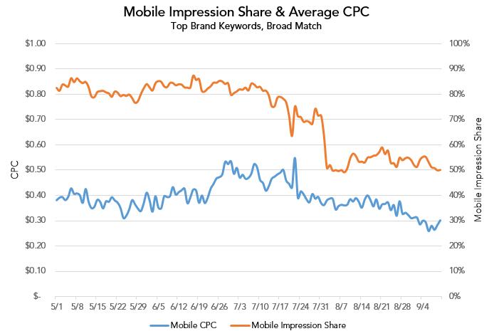 mobile impresssion share