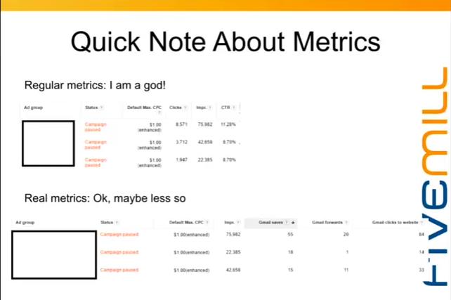 gmail ad metrics