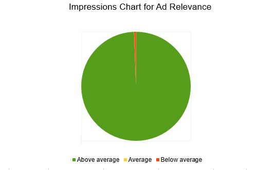 impressions chart for ad relevance