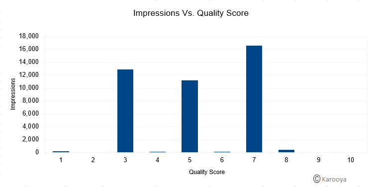 Impression Vs Quality Score