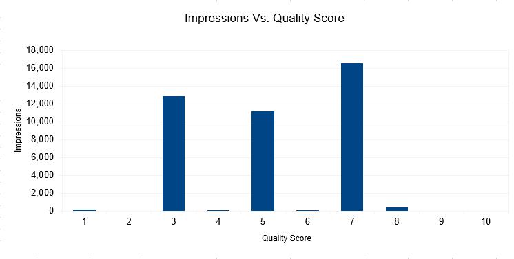 impressions vs quality score