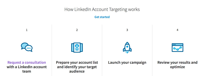 linkedin account targeting