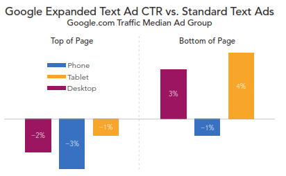ETA vs Standard Ads