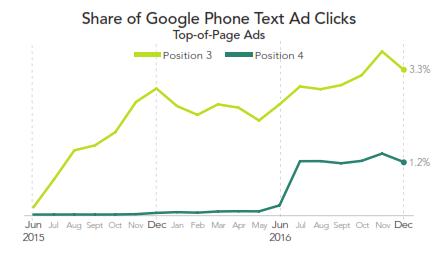 Google Phone Text Ad Clicks