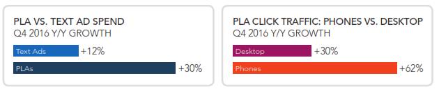 PLA vs Text Ad