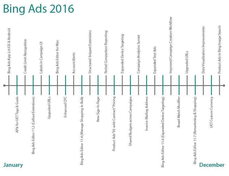 bing ads release timeline