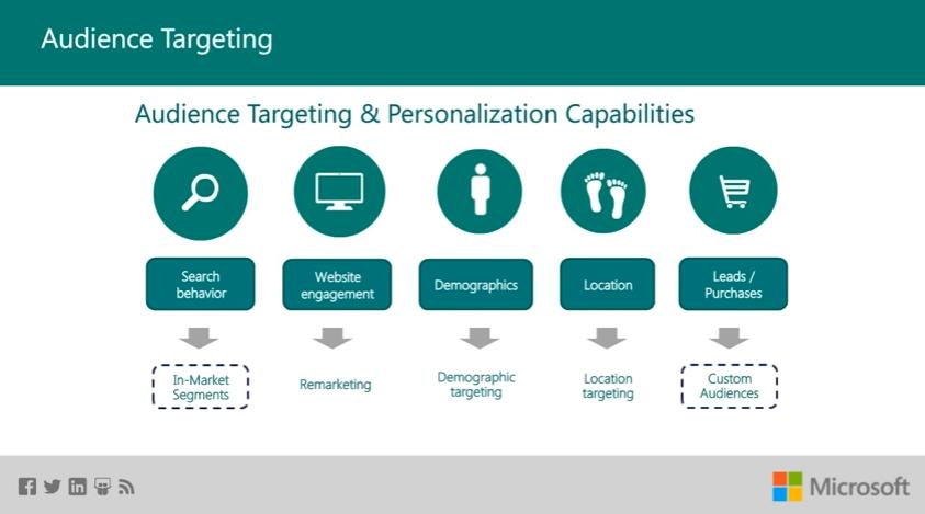 Bing Ads audience targeting