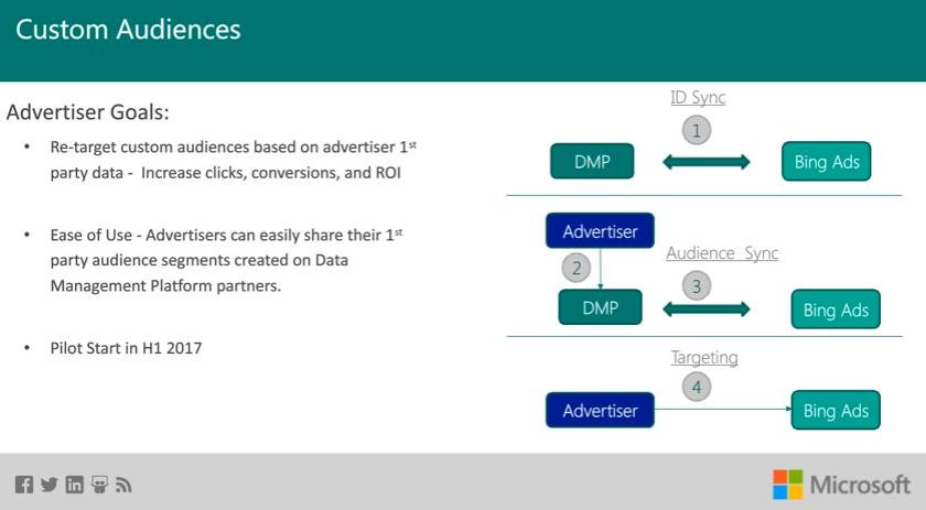 Bing Ads custom audience