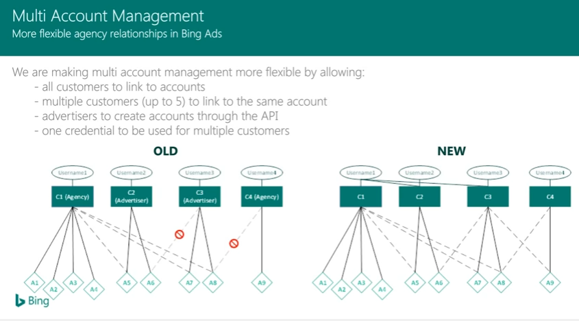 Bing Ads multi account management