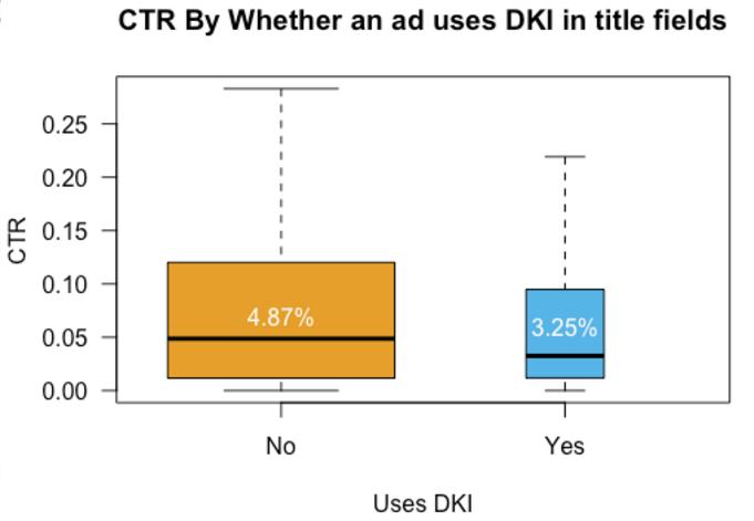 DKI ad study