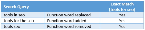 exact match function words