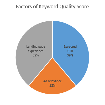 factors of quality score
