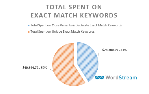 total spent exact match keywords