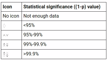 experiments statistical significance