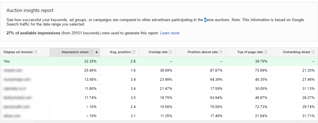 auction insights report adwords