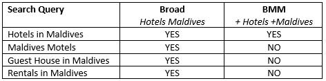 broad vs broad match modifier