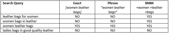 keyword match type comparison