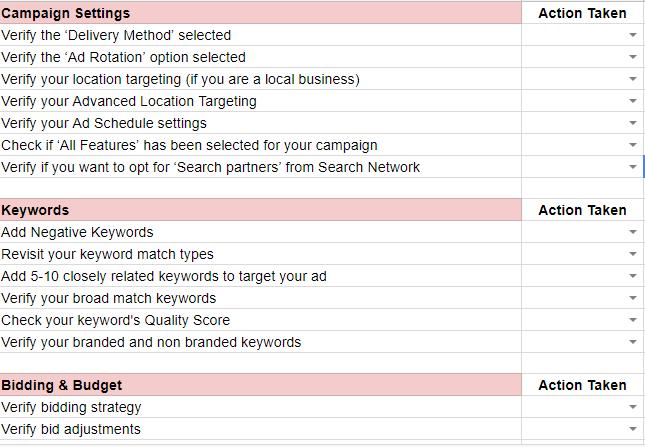 AdWords Search Campaign Checklist