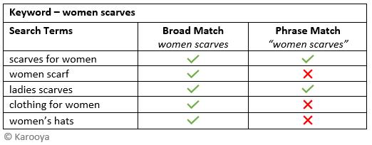 broad vs phrase example 2