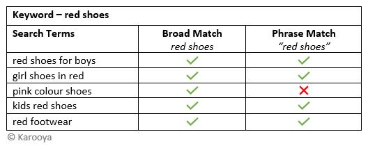 phrase vs broad example 1