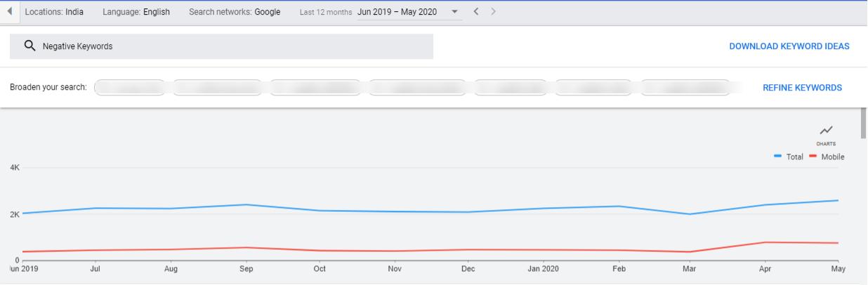 Graph for negative keywords