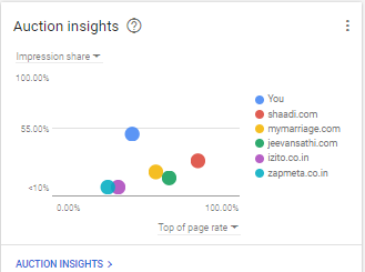 auction insight overview new adwords interface