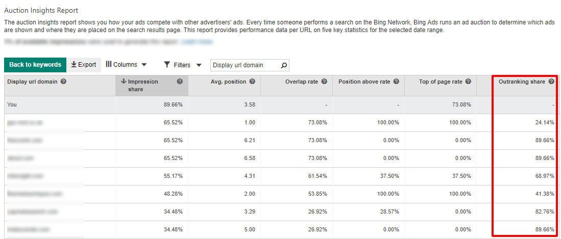 bing ads outranking share