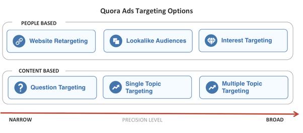 quora targeting options