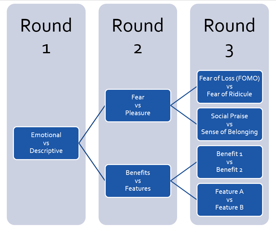 3 round ad testing strategy
