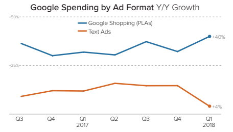 Google PLA spend increase - Merkle